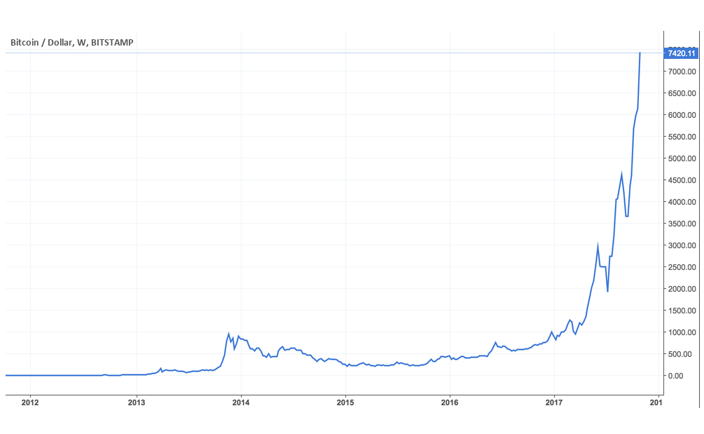 bitcoin small