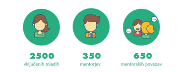 mentorstvo statistika